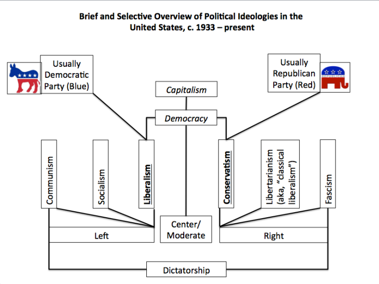 Overview of Political Spectrums, c. 1933-present