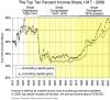 top ten percent income share 1917-2008